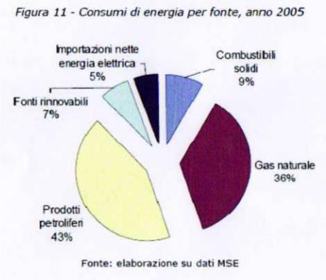 Fonti-energetiche