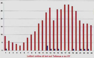 Lettori-online