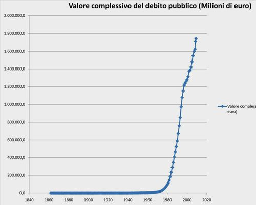 Debito pubblico 1860-oggi