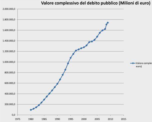 Debito pubblico 1980-oggi