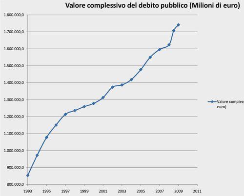 Debito pubblico 1993-oggi