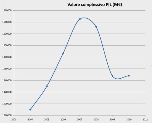 Previsionale PIL