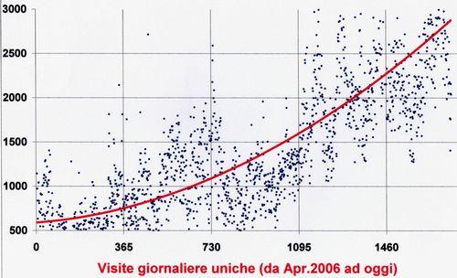 Accessi-2006-2010