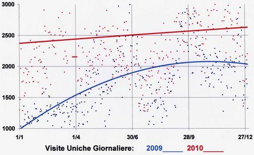 Accessi-2009-2010