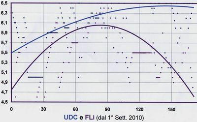 FLI & UDC