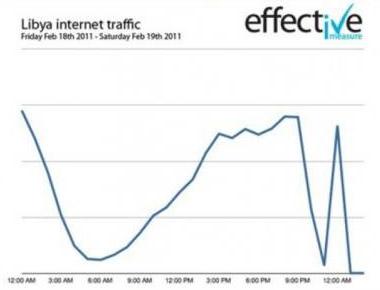 Internet-libia