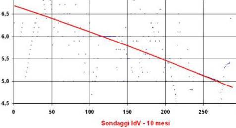 Sondaggi-idv-2011-06
