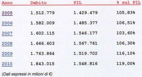 Debito-pubblico-2010