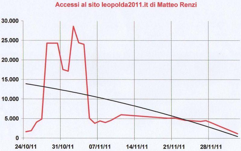 Leopolda-accessi-20111203