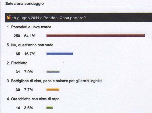 Padania-sondaggio