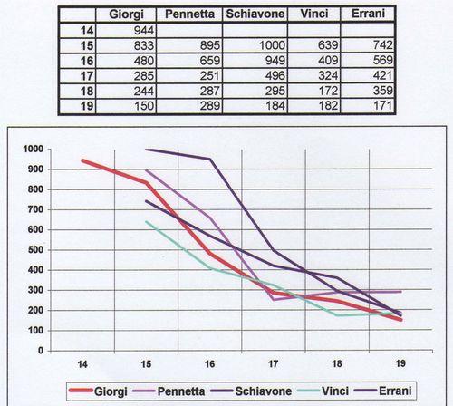 Giorgi-camila-statistiche