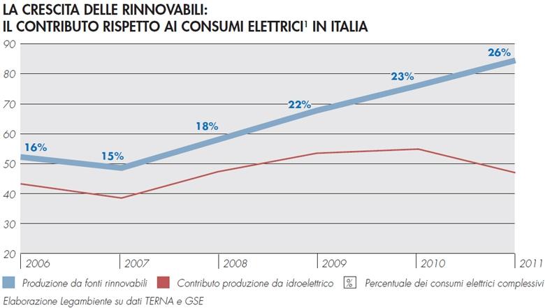 Italia-rinnovabili-2012