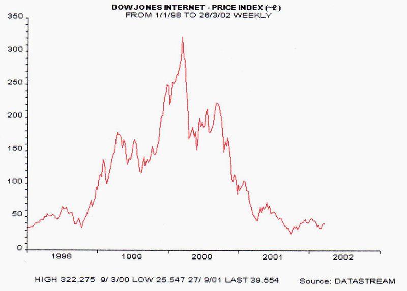 Dow-jones-internet
