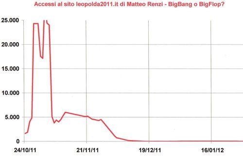 Leopolda2011-visite-gen2012