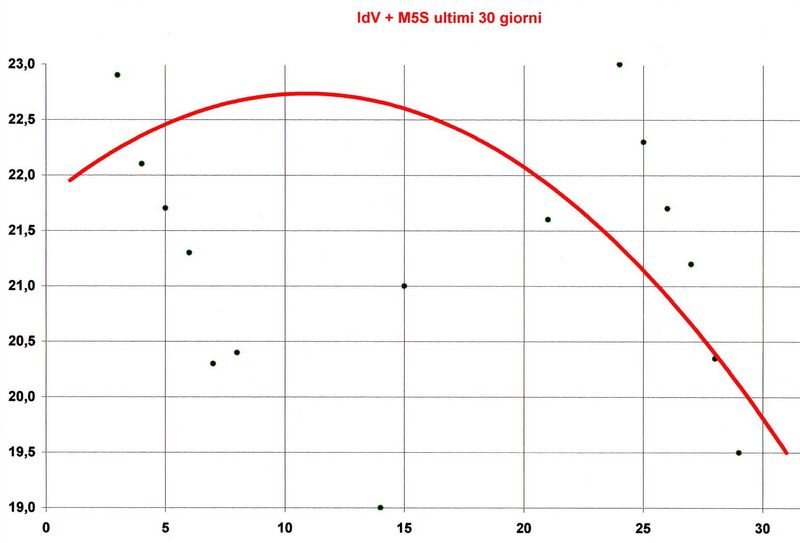 Img048-IdV-M5S
