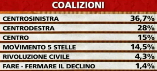 Coalizioni-sondaggio-586x346