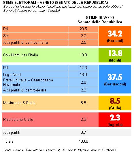 Veneto-senato
