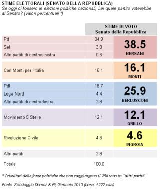 Italia-senato