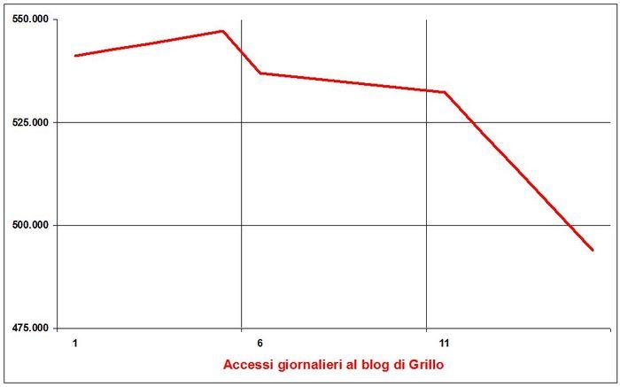 Accessi-grillo-20130525