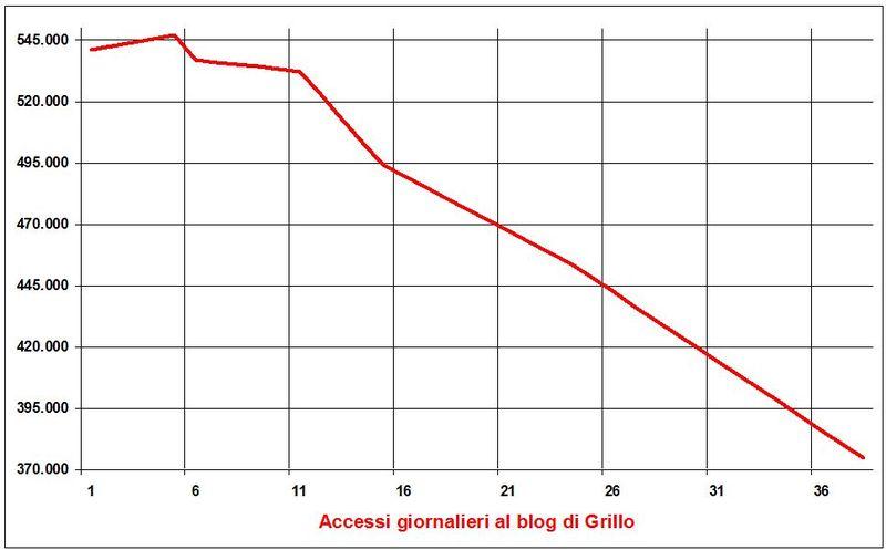 Grillo-accessi.20130616