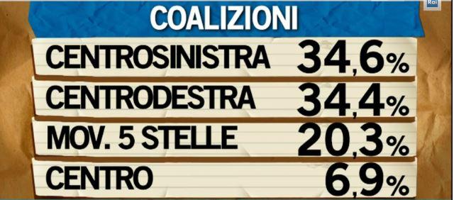 Pagnoncelli-coalizioni