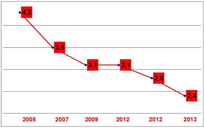 Primarie-2013-dati-reali