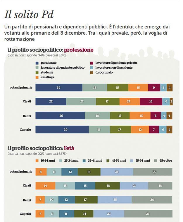 Profilo-elettori-renzi