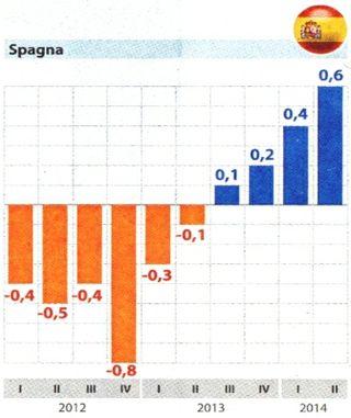 Pil-spagna