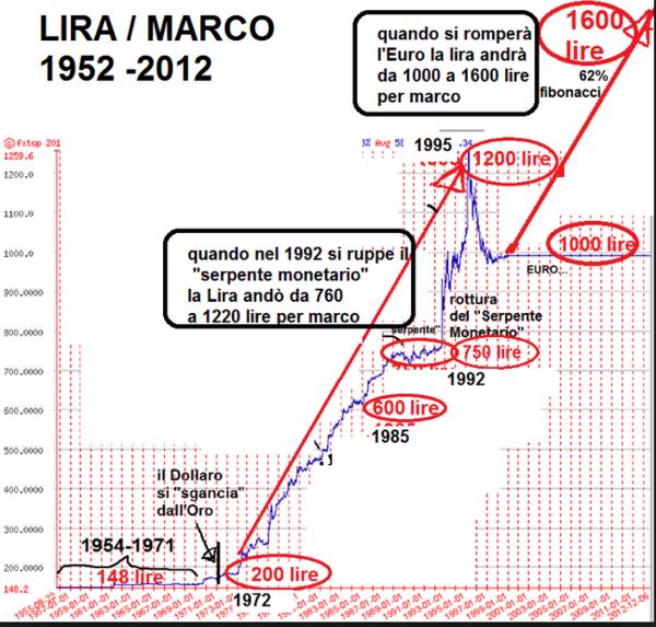 Cambio-lira-marco