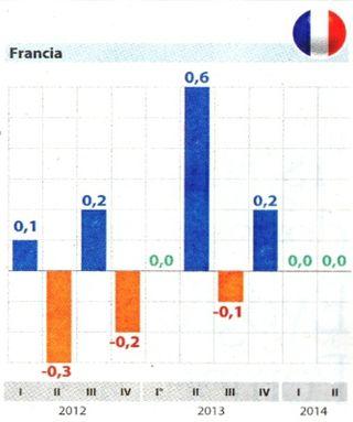 Pil-francia