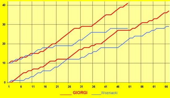 Giorgi-wozniacki-excel