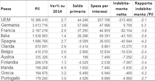 Grecia-altri-macroeconomia-sin