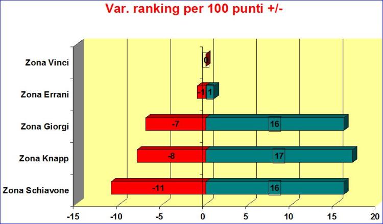 Variazioni-rankingx100punti