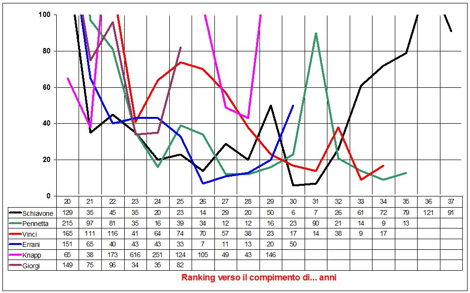 Ranking-by-age