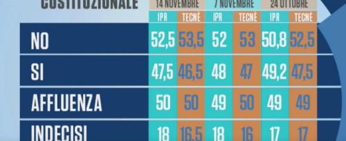 20161115-sondaggi-1