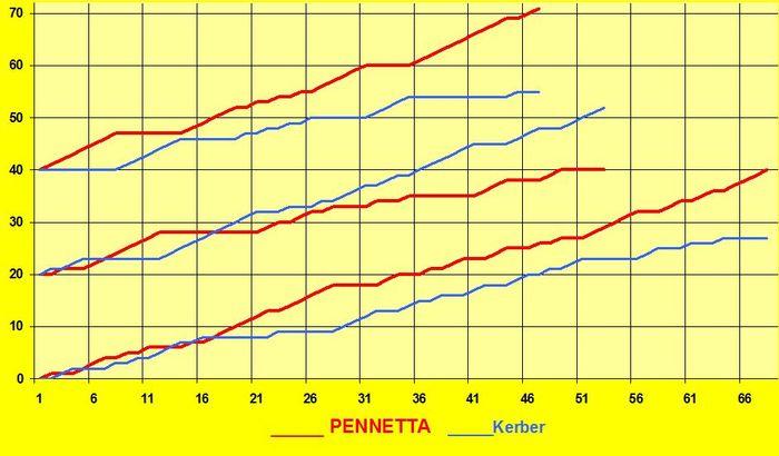 Pennetta-kerber-exc