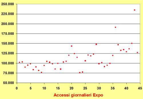 Expo-accessi