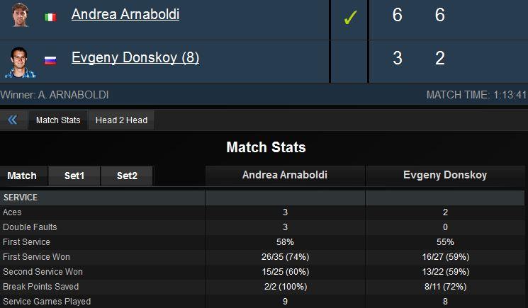 Arnaboldi-donskoy-1