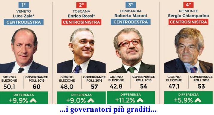 Governatori-migliori