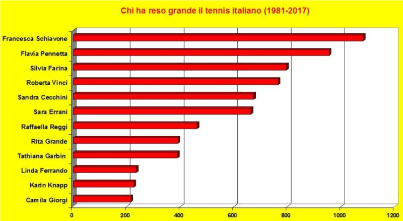 Italiane nel ranking
