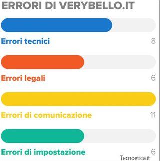 Errori-verybello
