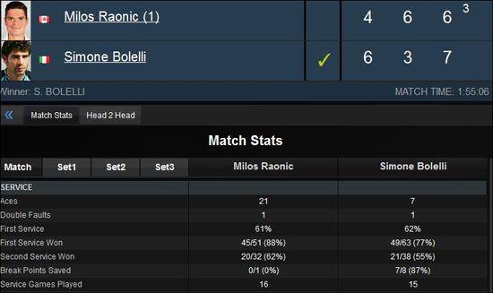 Bolelli-raonic-1