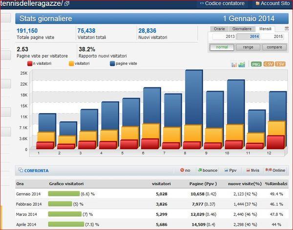 Stats-tennisragazze-2014