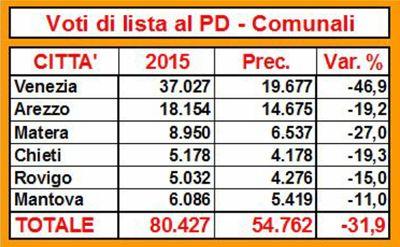 Pd-comunali