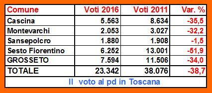 Voto-in-toscana