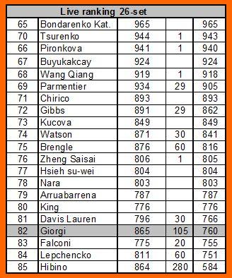 Ranking-giorgi