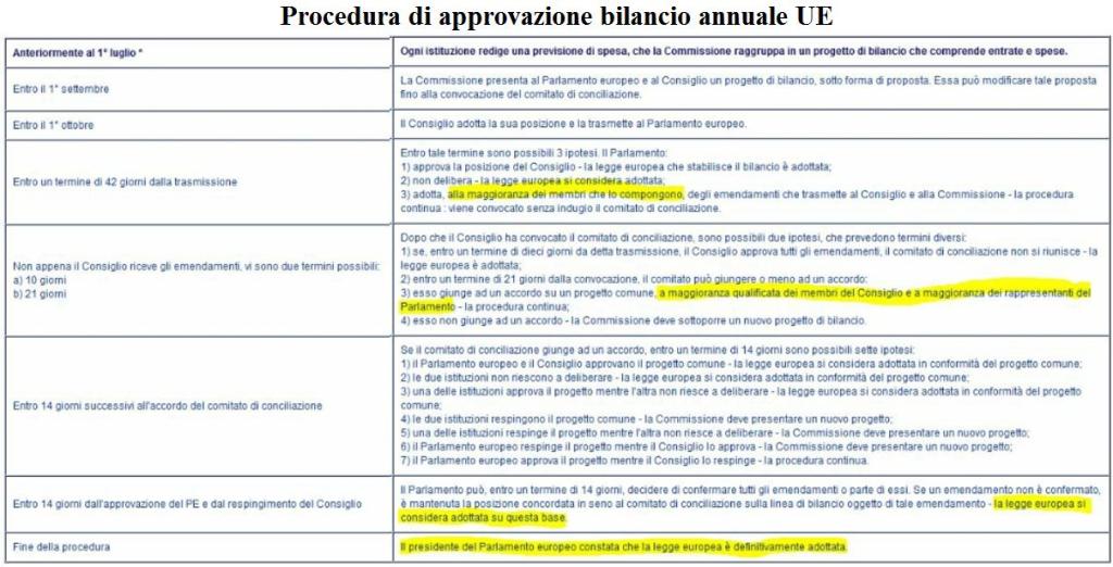 20161117-procedura-bilancio-UE.TOT