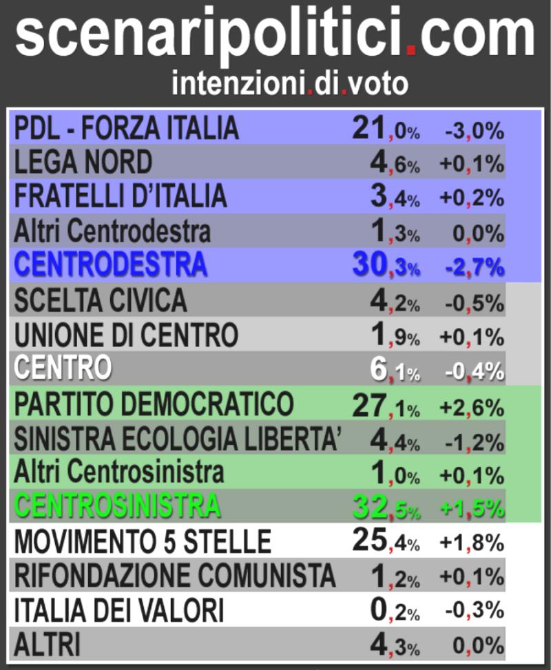 2013-dicembre-scenari