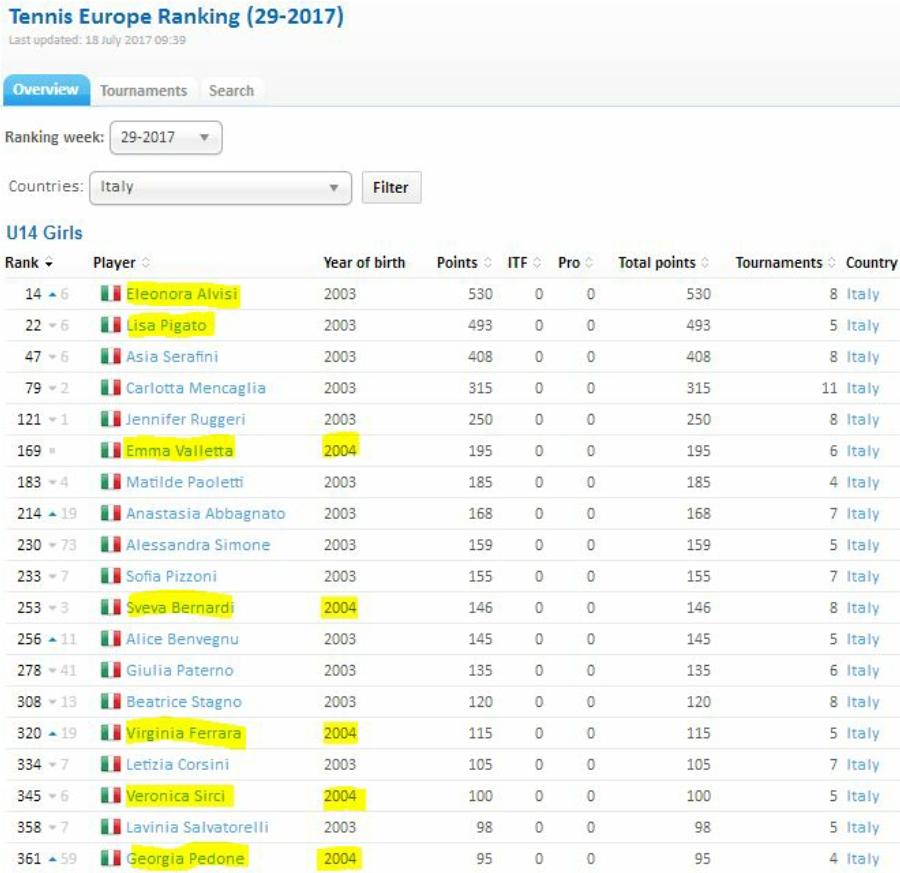 Ranking 20170717
