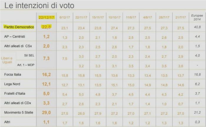 20171226-sondaggi iXé